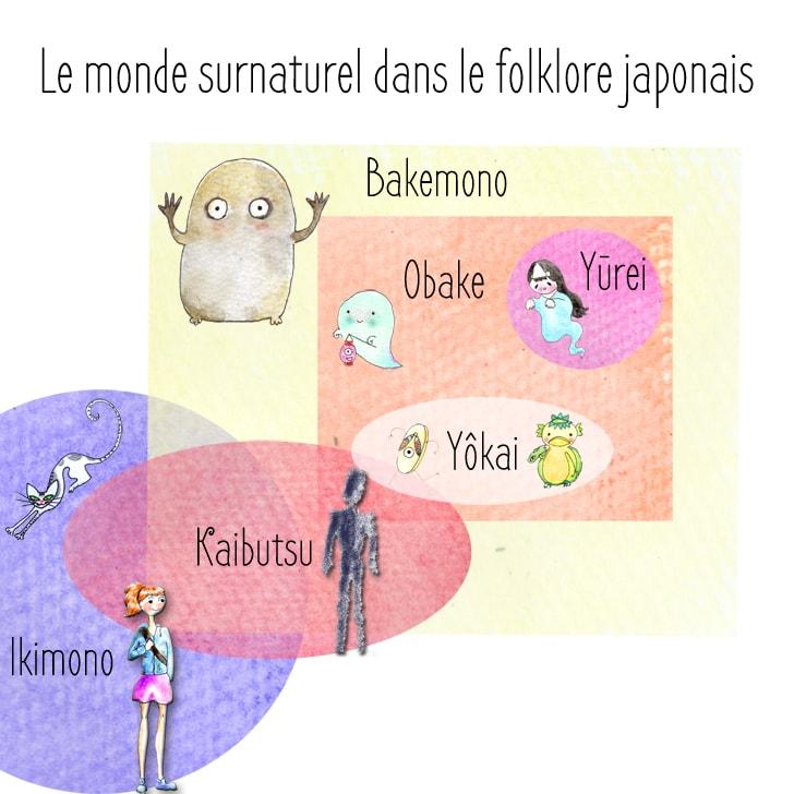 Différence entre yôkai, yûrei, obake, bakemono et kaibutsu