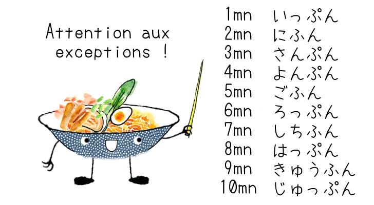 Les minutes en japonais